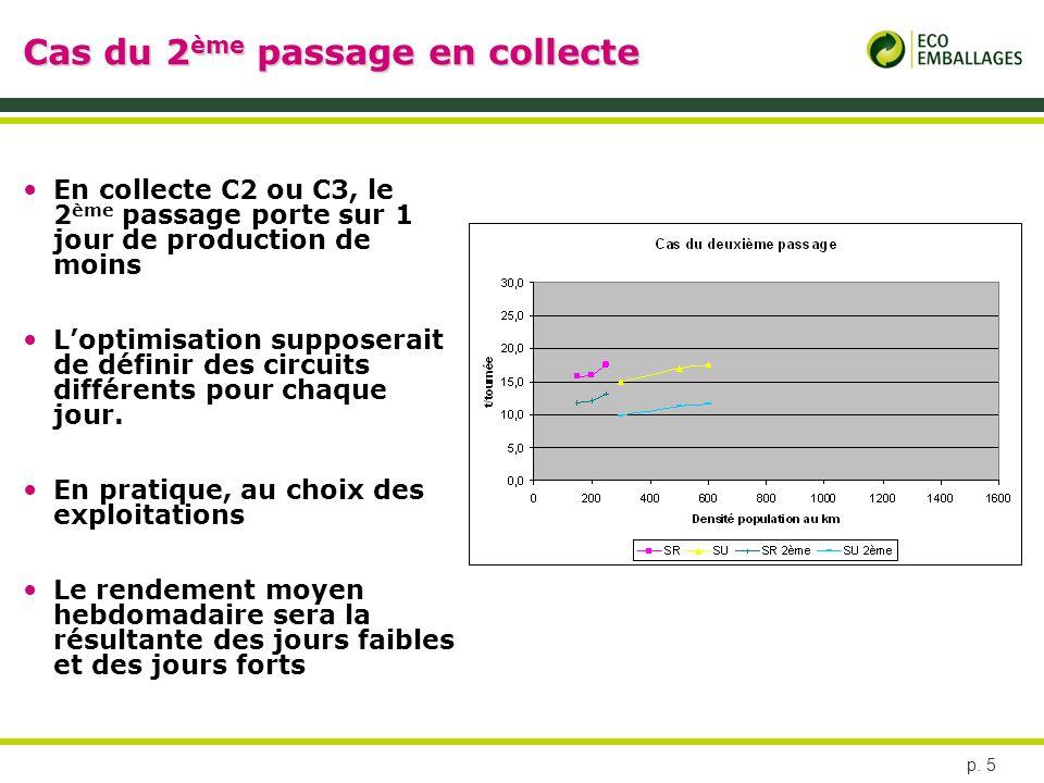 p. 5 Cas du 2 ème passage en collecte En collecte C2 ou C3, le 2 ème passage porte sur 1 jour de production de moins Loptimisation supposerait de défi