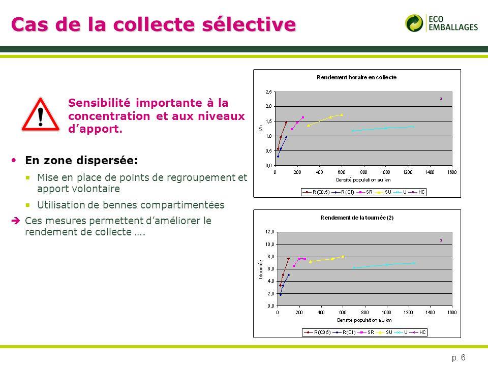 p. 6 Cas de la collecte sélective Sensibilité importante à la concentration et aux niveaux dapport. En zone dispersée: Mise en place de points de regr