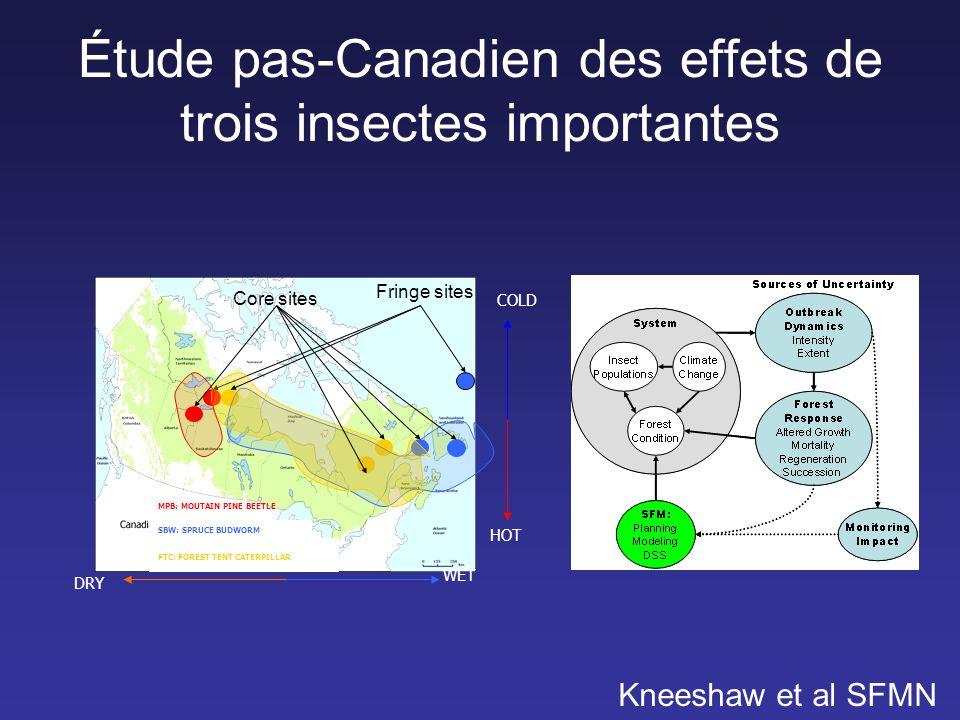 Étude pas-Canadien des effets de trois insectes importantes MPB: MOUTAIN PINE BEETLE SBW: SPRUCE BUDWORM FTC: FOREST TENT CATERPILLAR WET DRY COLD HOT