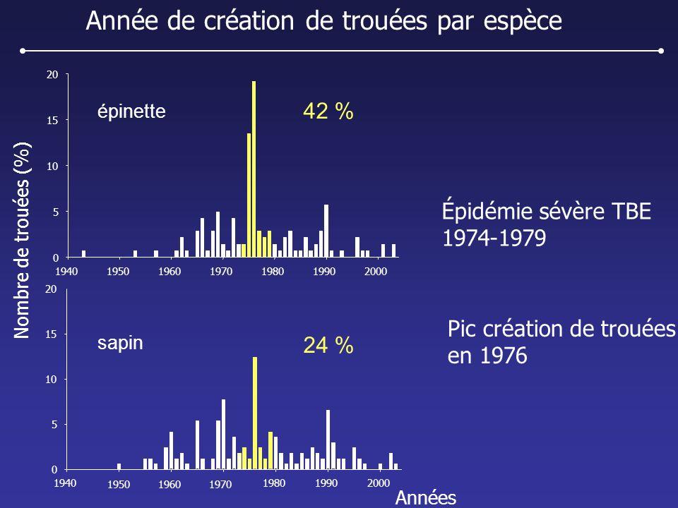 Année de création de trouées par espèce Pic création de trouées en 1976 Nombre de trouées (%) Années 1940195019601970198019902000 0 5 10 15 20 1950196