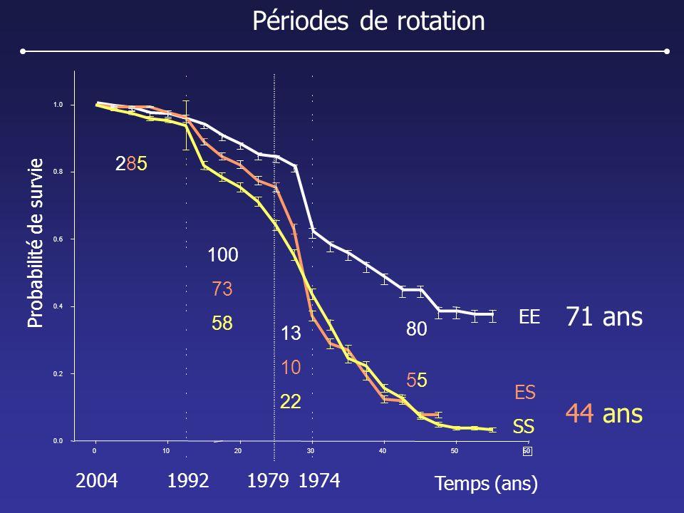 01020304050 60 Probabilité de survie 0.0 0.2 0.4 0.6 0.8 1.0 1974200419791992 EE ES SS 285285 100 73 58 13 10 22 80 5 44 ans 71 ans Temps (ans) Périod