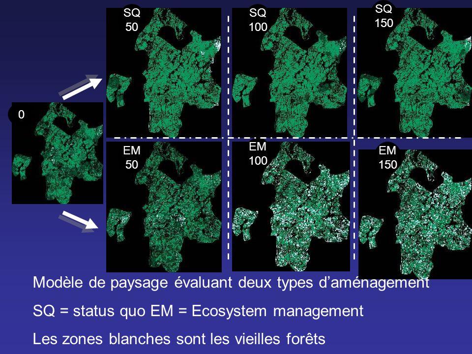 SQ 50 SQ 100 SQ 150 EM 50 EM 100 EM 150 0 Modèle de paysage évaluant deux types daménagement SQ = status quo EM = Ecosystem management Les zones blanc