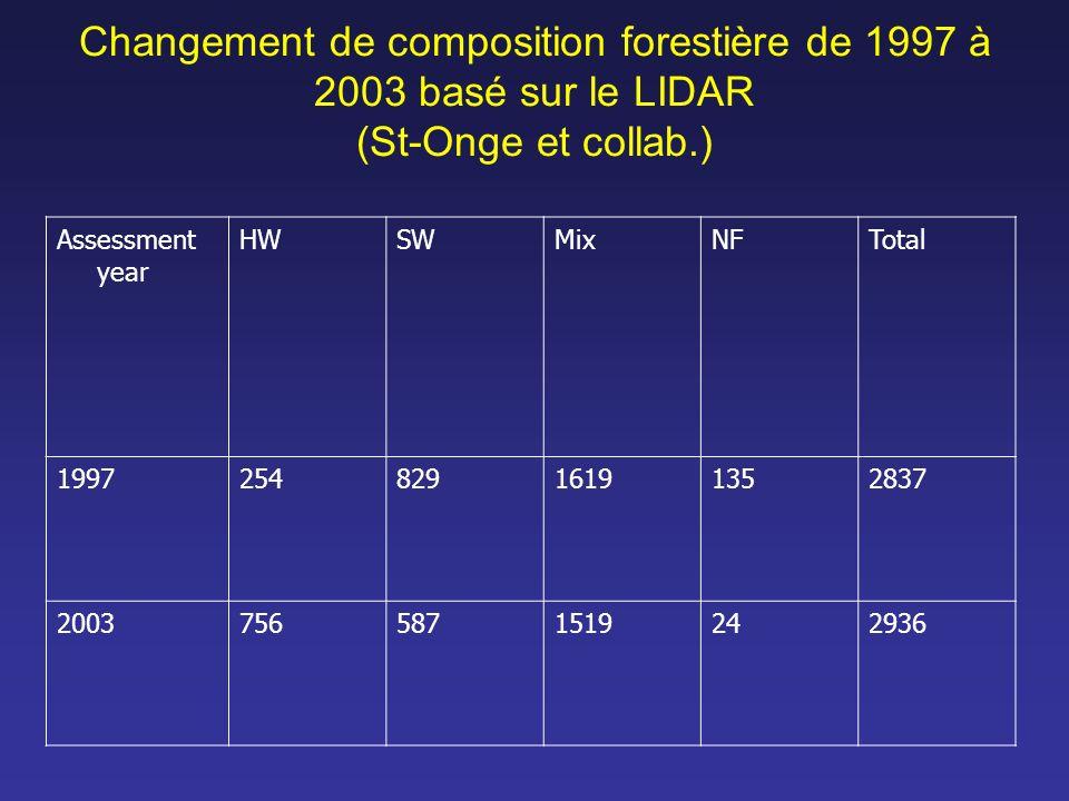 Changement de composition forestière de 1997 à 2003 basé sur le LIDAR (St-Onge et collab.) Assessment year HWSWMixNFTotal 199725482916191352837 200375