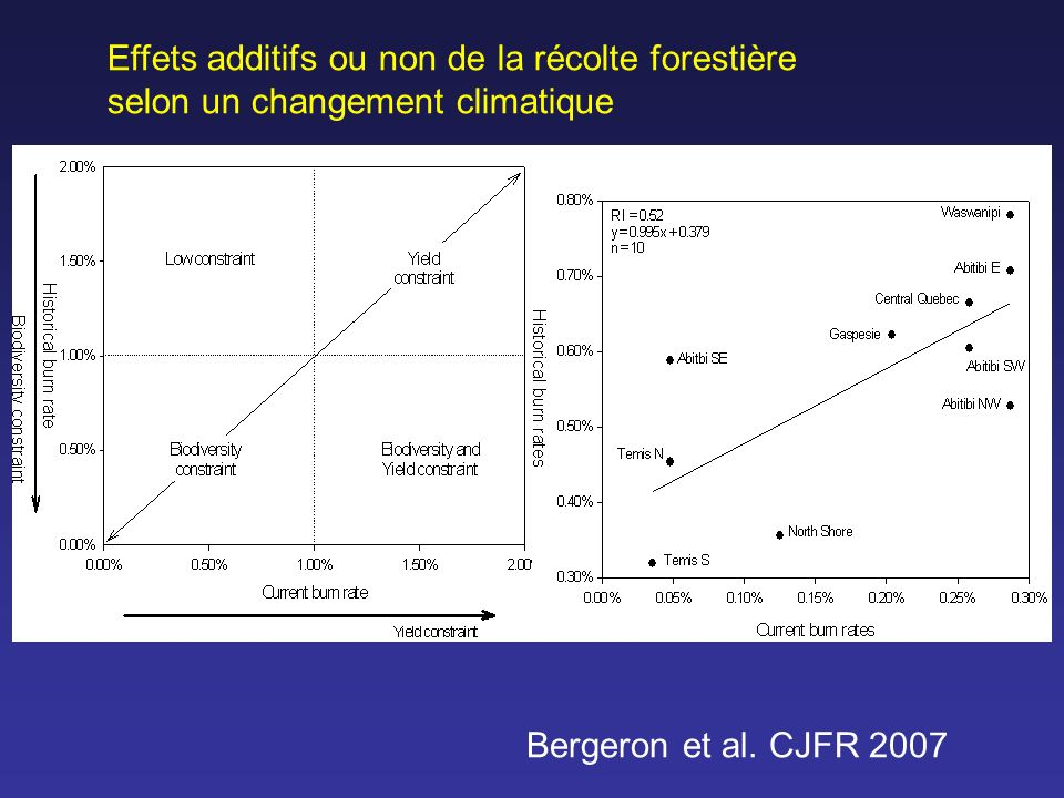 Effets additifs ou non de la récolte forestière selon un changement climatique Bergeron et al. CJFR 2007