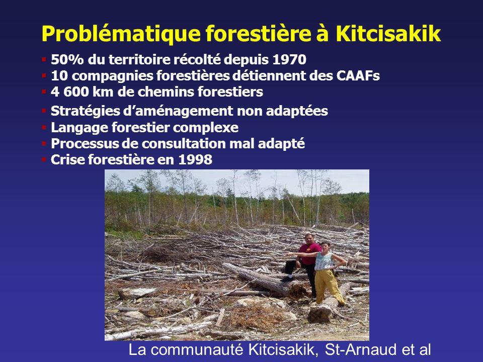 Problématique forestière à Kitcisakik 50% du territoire récolté depuis 1970 10 compagnies forestières détiennent des CAAFs 4 600 km de chemins foresti