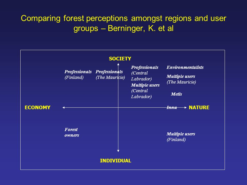 Comparing forest perceptions amongst regions and user groups – Berninger, K. et al Professionals (Finland) Environmentalists Forest owners Multiple us
