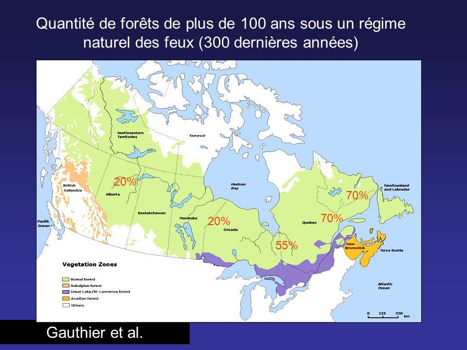 Gauthier et al. 20% 70% 55% Quantité de forêts de plus de 100 ans sous un régime naturel des feux (300 dernières années) 20% 70%