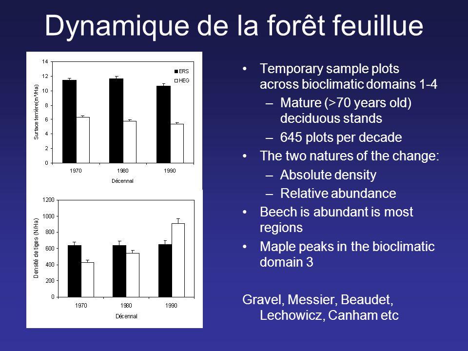 Dynamique de la forêt feuillue Temporary sample plots across bioclimatic domains 1-4 –Mature (>70 years old) deciduous stands –645 plots per decade Th