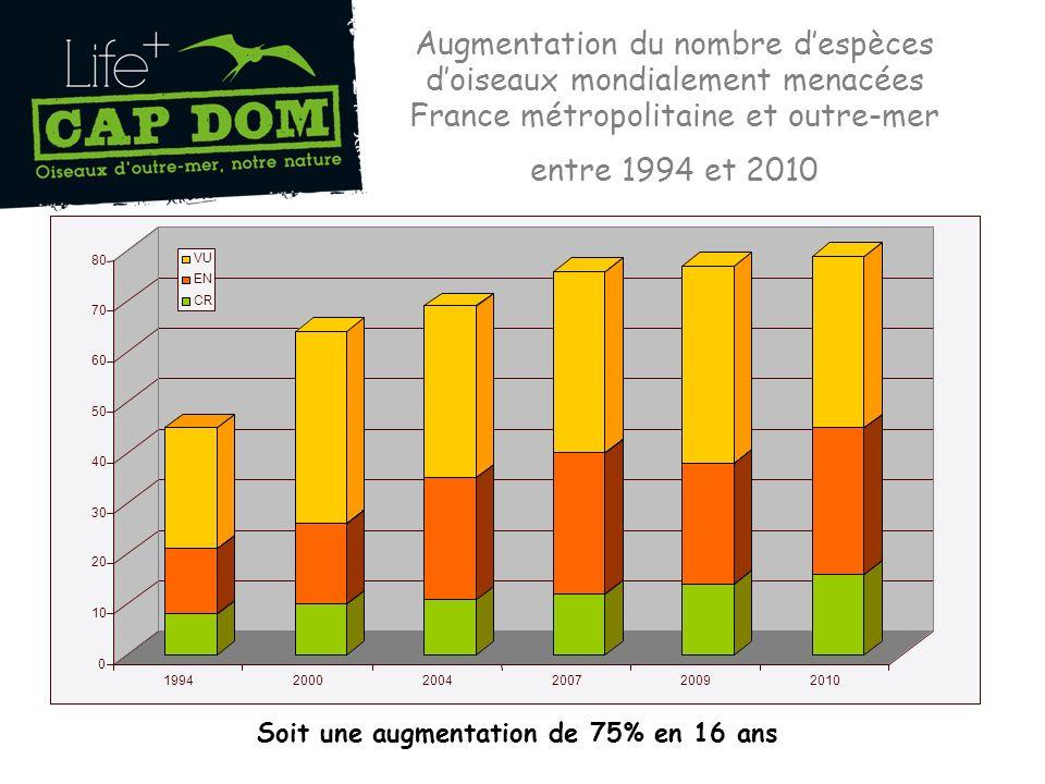 Augmentation du nombre despèces doiseaux mondialement menacées France métropolitaine et outre-mer entre 1994 et 2010 Soit une augmentation de 75% en 16 ans