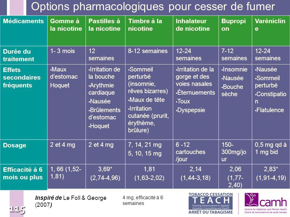 115 Options pharmacologiques pour cesser de fumer MédicamentsGomme à la nicotine Pastilles à la nicotine Timbre à la nicotine Inhalateur de nicotine B