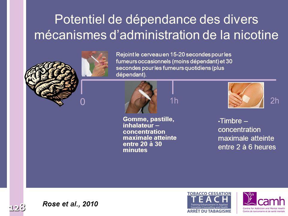 128 Potentiel de dépendance des divers mécanismes dadministration de la nicotine Gomme, pastille, inhalateur – concentration maximale atteinte entre 2