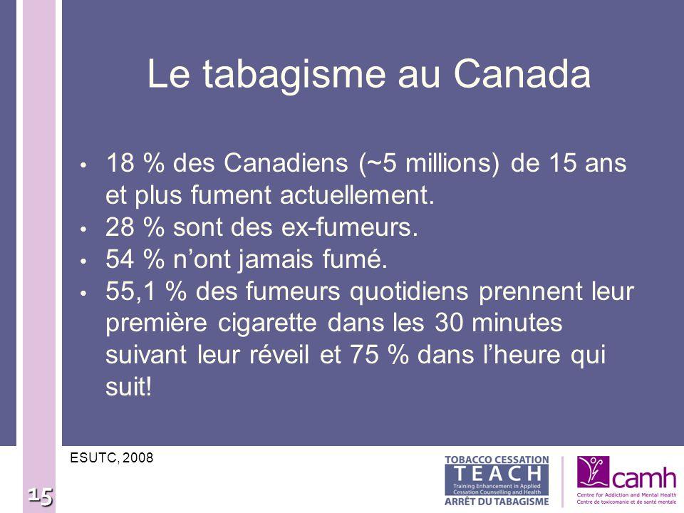 15 Le tabagisme au Canada 18 % des Canadiens (~5 millions) de 15 ans et plus fument actuellement. 28 % sont des ex-fumeurs. 54 % nont jamais fumé. 55,