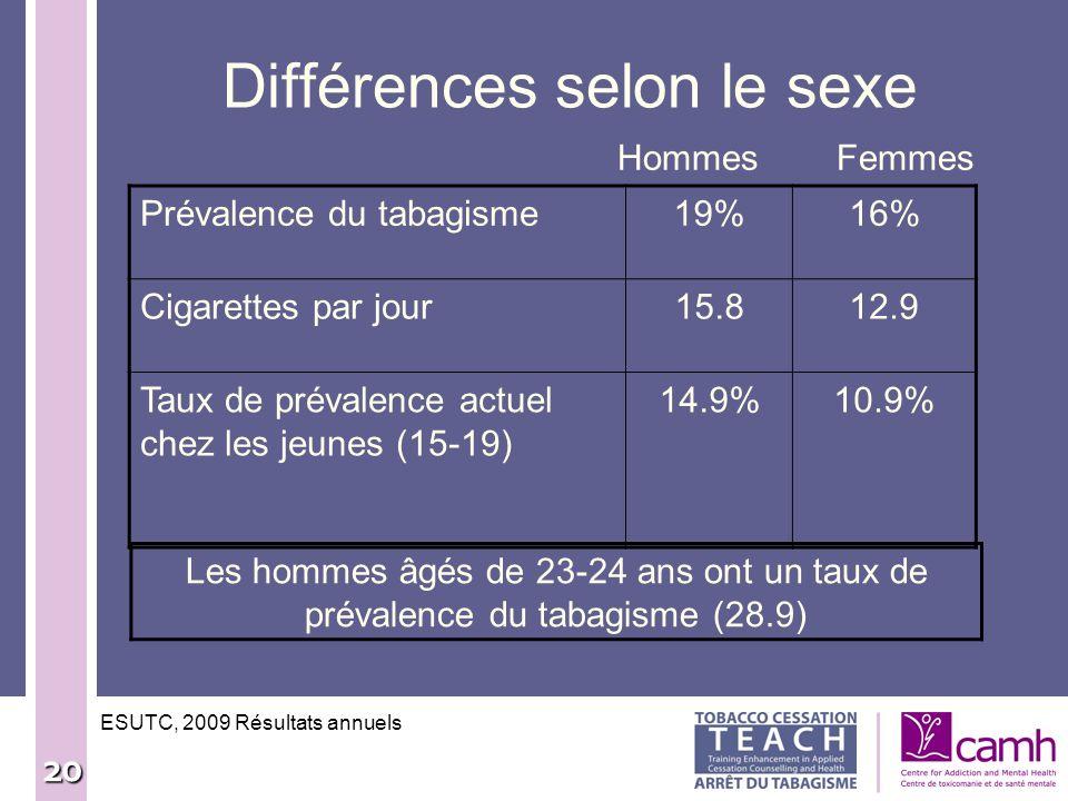 20 Différences selon le sexe Hommes Femmes ESUTC, 2009 Résultats annuels Prévalence du tabagisme19%16% Cigarettes par jour15.812.9 Taux de prévalence
