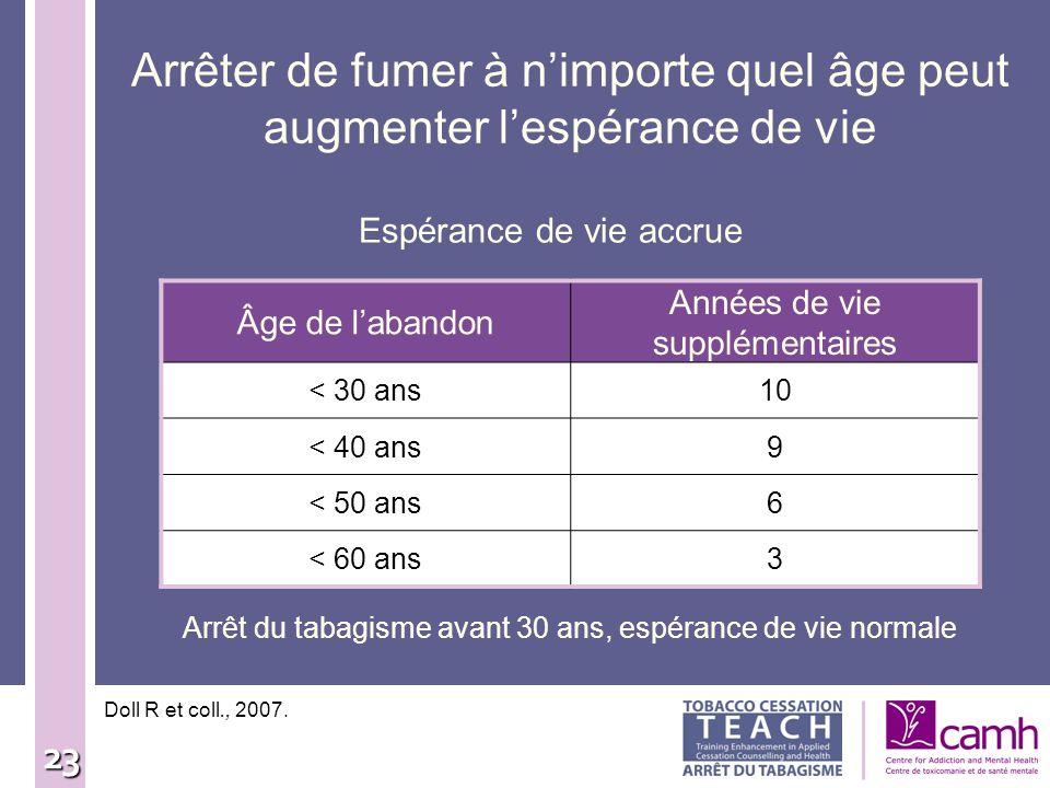 23 Arrêter de fumer à nimporte quel âge peut augmenter lespérance de vie Espérance de vie accrue Doll R et coll., 2007. Âge de labandon Années de vie
