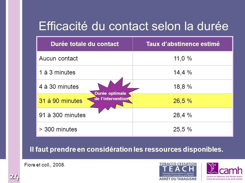 24 Efficacité du contact selon la durée Fiore et coll., 2008. Il faut prendre en considération les ressources disponibles. Durée totale du contactTaux