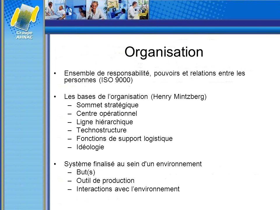 Organisation Ensemble de responsabilité, pouvoirs et relations entre les personnes (ISO 9000) Les bases de lorganisation (Henry Mintzberg) –Sommet str