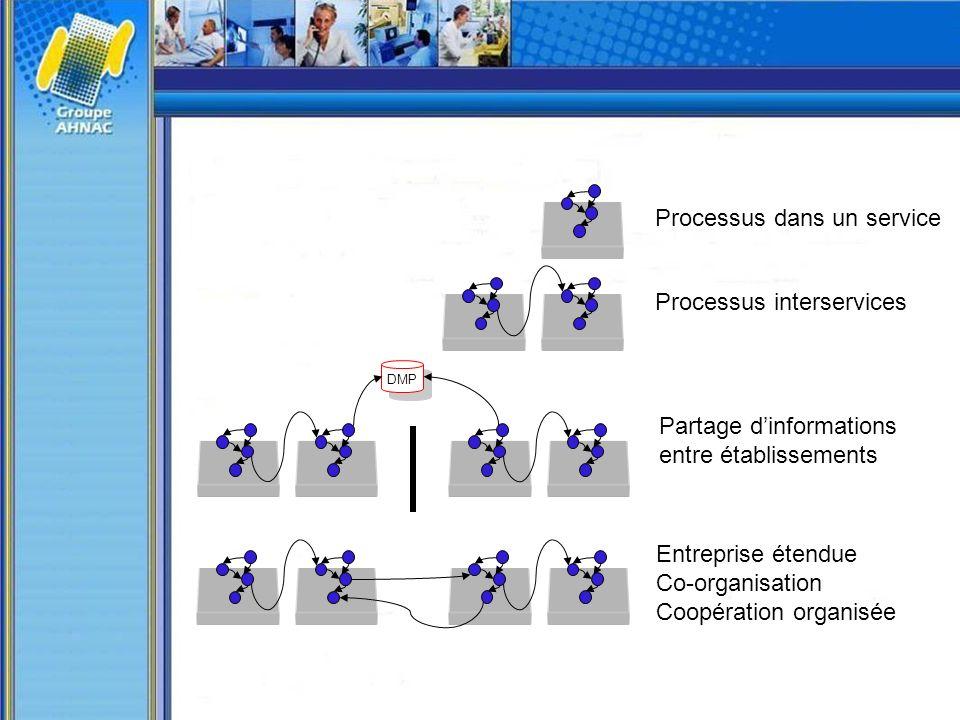 Processus dans un service Processus interservices Partage dinformations entre établissements DMP Entreprise étendue Co-organisation Coopération organi