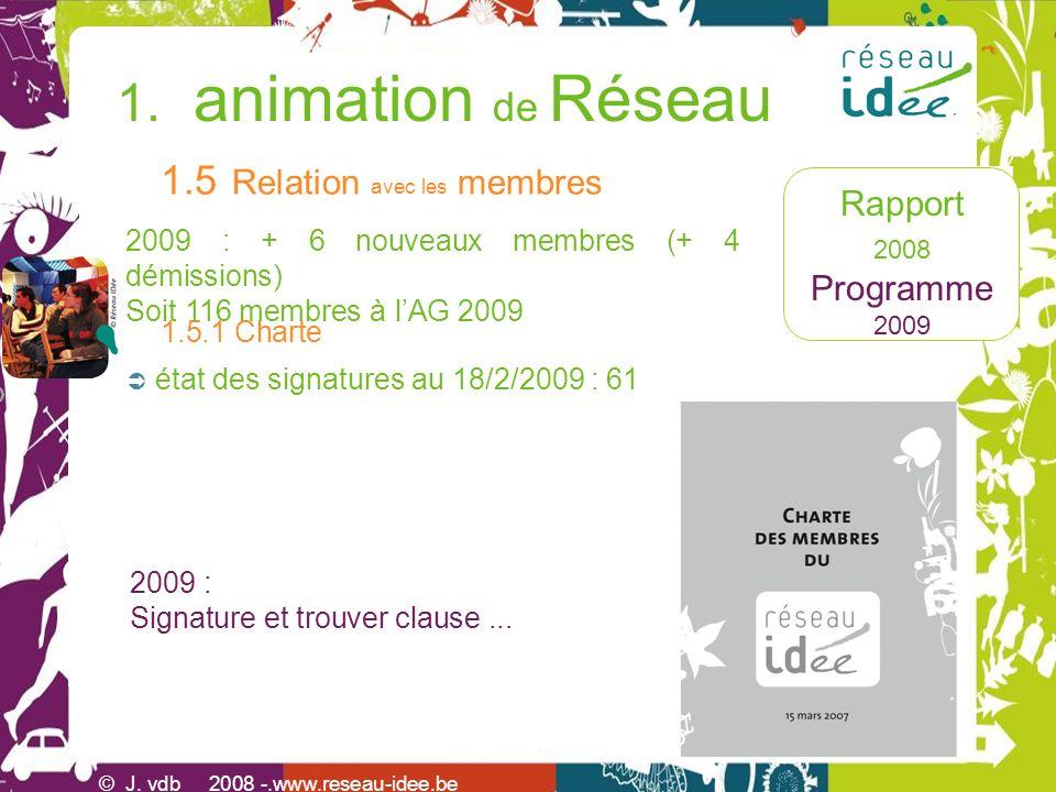 Rapport 2008 Programme 2009 1. animation de Réseau © J. vdb 2008 -.www.reseau-idee.be état des signatures au 18/2/2009 : 61 2009 : Signature et trouve