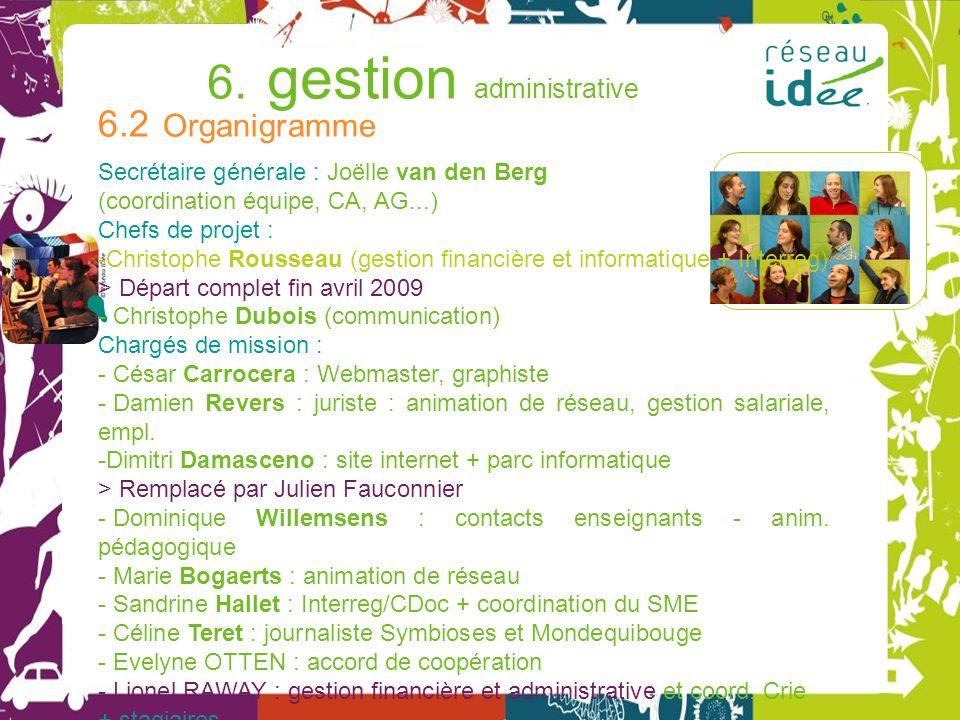 Rapport 2008 Programme 2009 6. gestion administrative © 6.2 Organigramme Secrétaire générale : Joëlle van den Berg (coordination équipe, CA, AG...) Ch