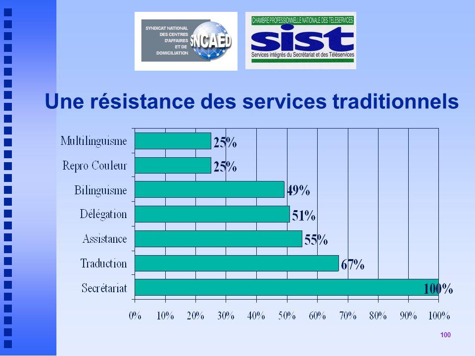 100 Une résistance des services traditionnels