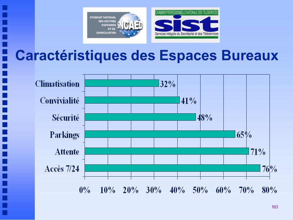 103 Caractéristiques des Espaces Bureaux
