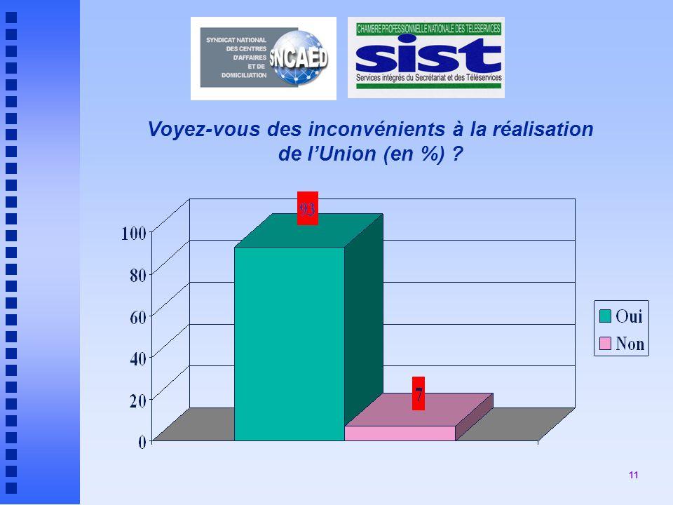 11 Voyez-vous des inconvénients à la réalisation de lUnion (en %) ?