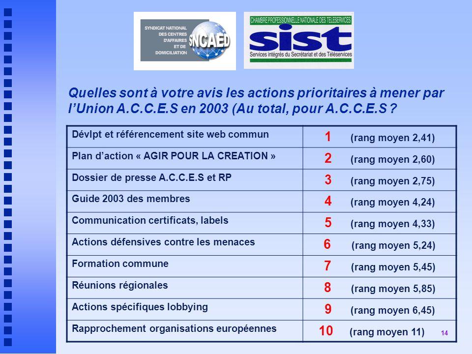 14 Quelles sont à votre avis les actions prioritaires à mener par lUnion A.C.C.E.S en 2003 (Au total, pour A.C.C.E.S .