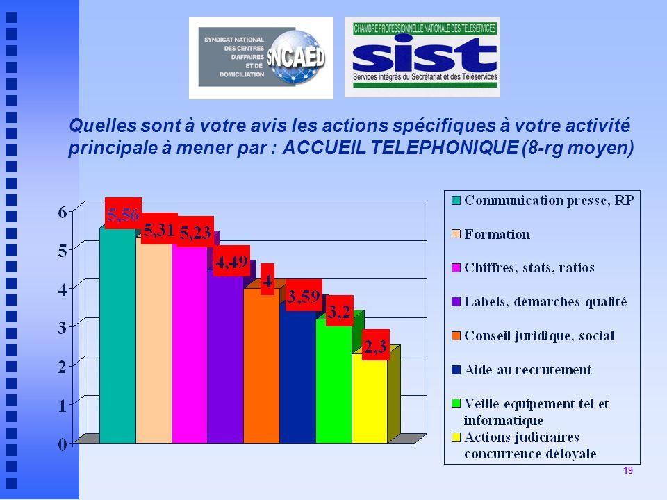 19 Quelles sont à votre avis les actions spécifiques à votre activité principale à mener par : ACCUEIL TELEPHONIQUE (8-rg moyen)