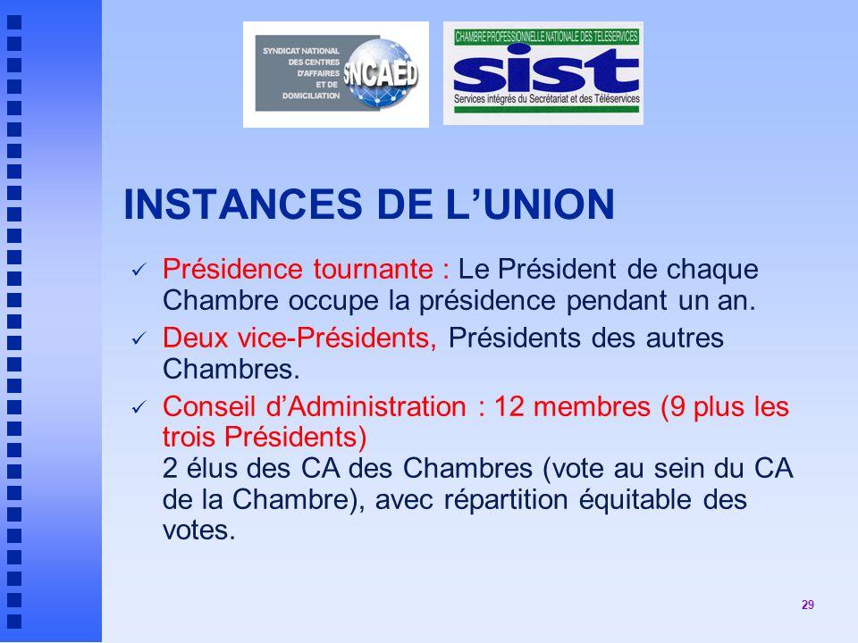 29 INSTANCES DE LUNION Présidence tournante : Le Président de chaque Chambre occupe la présidence pendant un an.