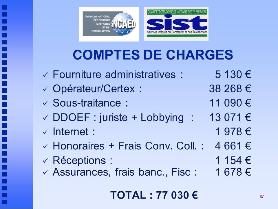 87 COMPTES DE CHARGES Fourniture administratives : 5 130 Opérateur/Certex : 38 268 Sous-traitance : 11 090 DDOEF : juriste + Lobbying : 13 071 Internet : 1 978 Honoraires + Frais Conv.