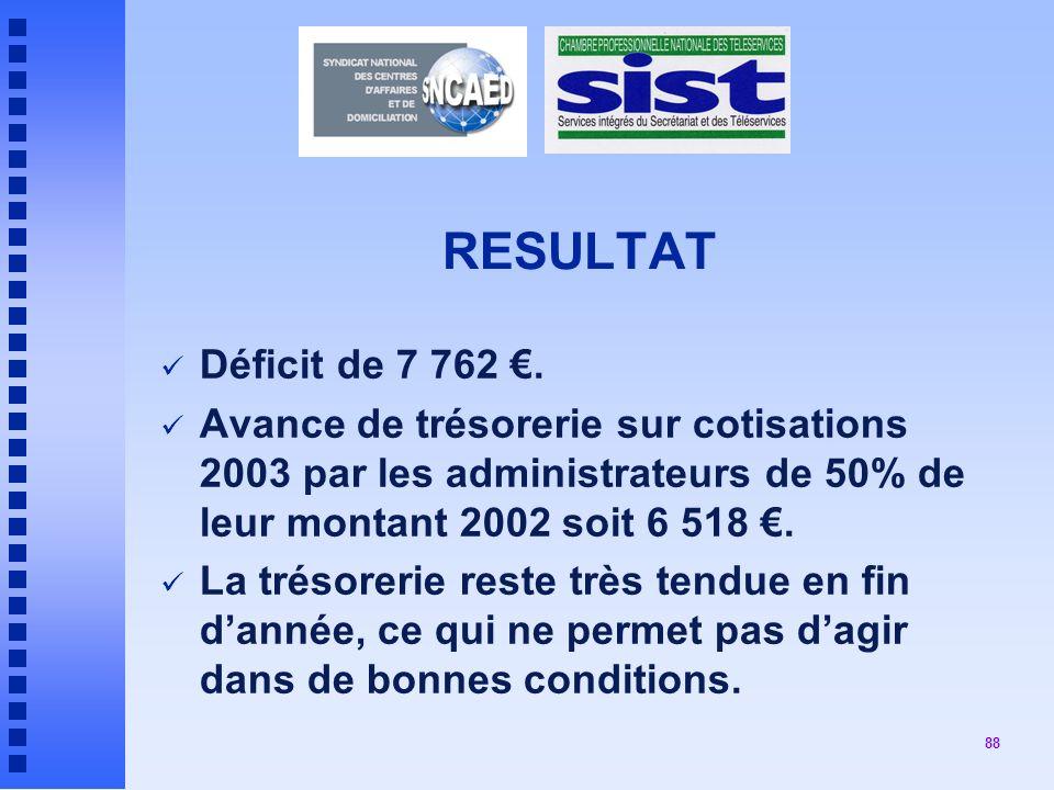88 RESULTAT Déficit de 7 762.