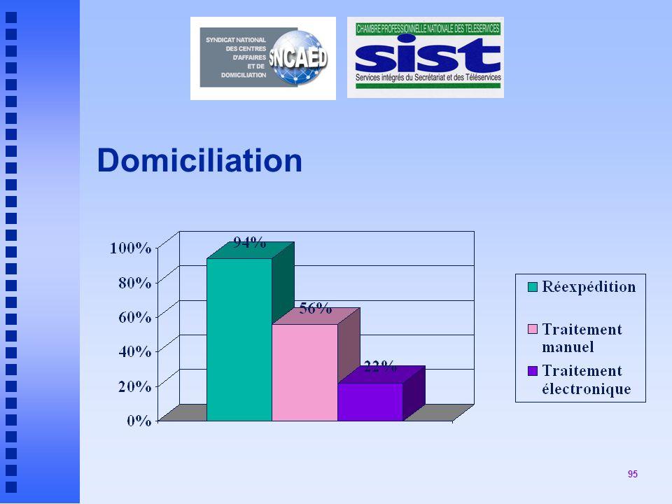 95 Domiciliation