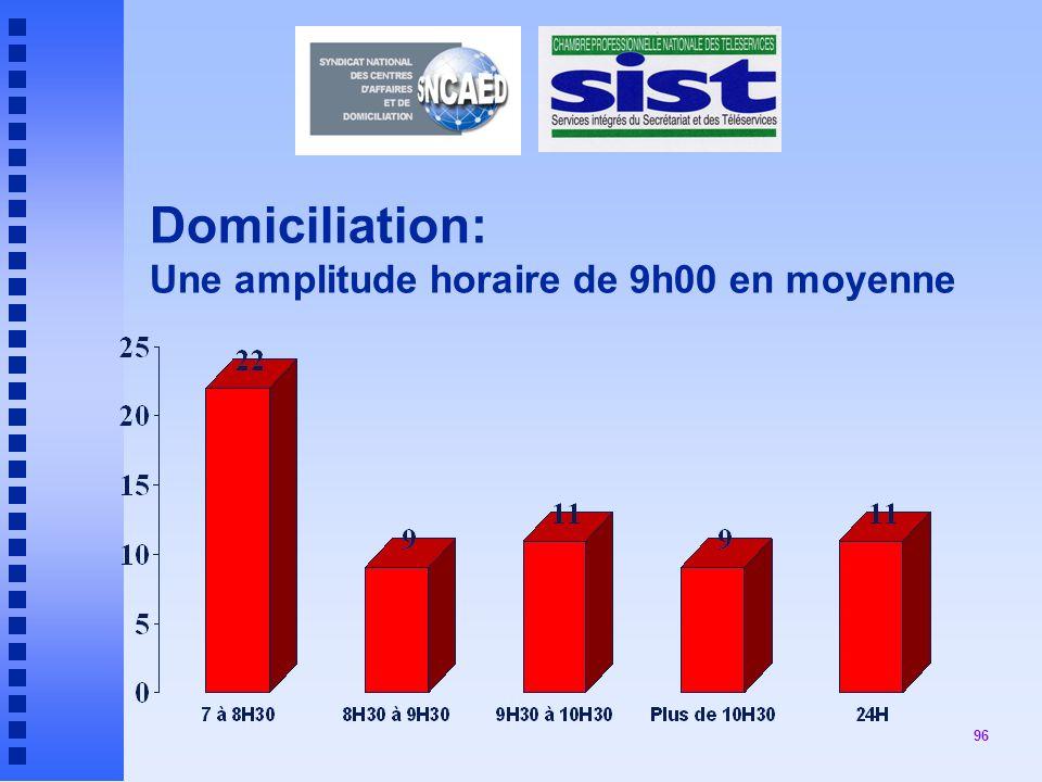 96 Domiciliation: Une amplitude horaire de 9h00 en moyenne