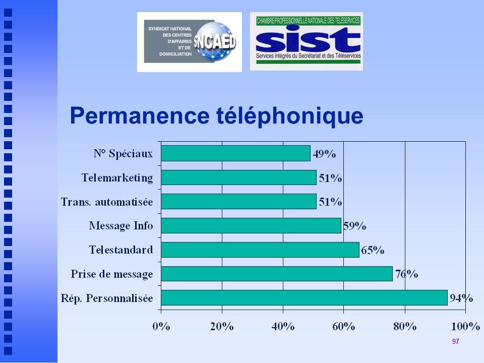 97 Permanence téléphonique