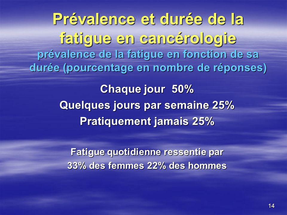 14 Prévalence et durée de la fatigue en cancérologie prévalence de la fatigue en fonction de sa durée (pourcentage en nombre de réponses) Chaque jour