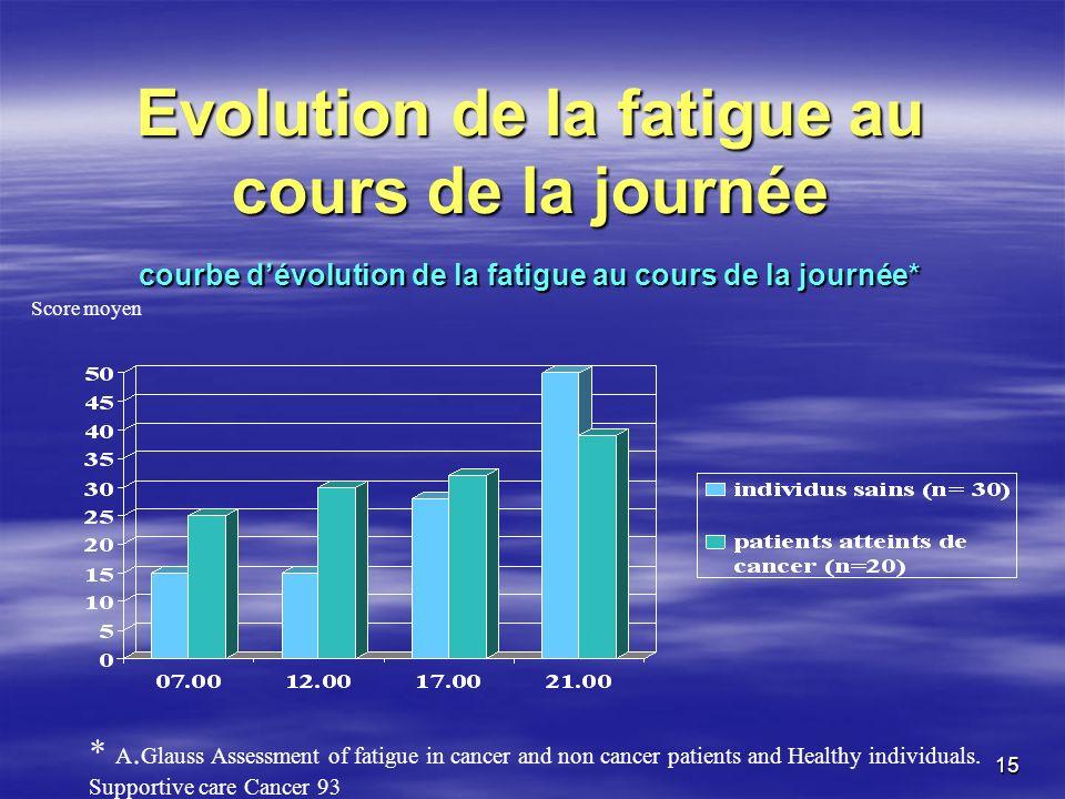 15 Evolution de la fatigue au cours de la journée courbe dévolution de la fatigue au cours de la journée* * A. Glauss Assessment of fatigue in cancer