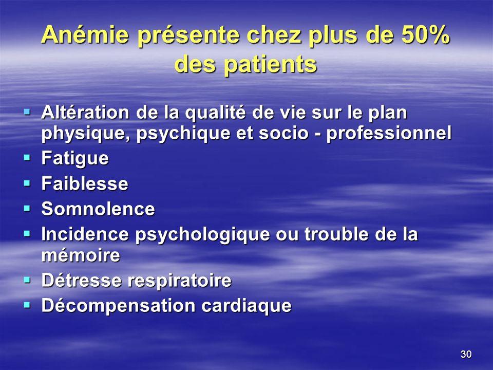 30 Anémie présente chez plus de 50% des patients Altération de la qualité de vie sur le plan physique, psychique et socio - professionnel Altération d