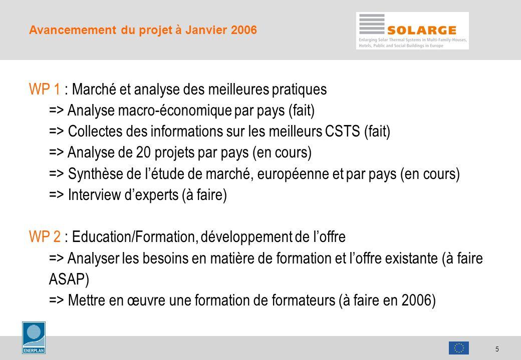 5 Avancemement du projet à Janvier 2006 WP 1 : Marché et analyse des meilleures pratiques => Analyse macro-économique par pays (fait) => Collectes des informations sur les meilleurs CSTS (fait) => Analyse de 20 projets par pays (en cours) => Synthèse de létude de marché, européenne et par pays (en cours) => Interview dexperts (à faire) WP 2 : Education/Formation, développement de loffre => Analyser les besoins en matière de formation et loffre existante (à faire ASAP) => Mettre en œuvre une formation de formateurs (à faire en 2006)