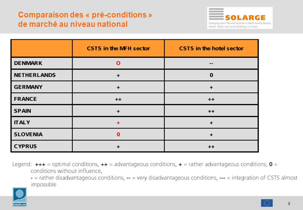8 Comparaison des « pré-conditions » de marché au niveau national