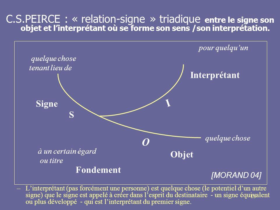 13 C.S.PEIRCE : « relation-signe » triadique entre le signe son objet et linterprétant où se forme son sens /son interprétation. –Linterprétant (pas f