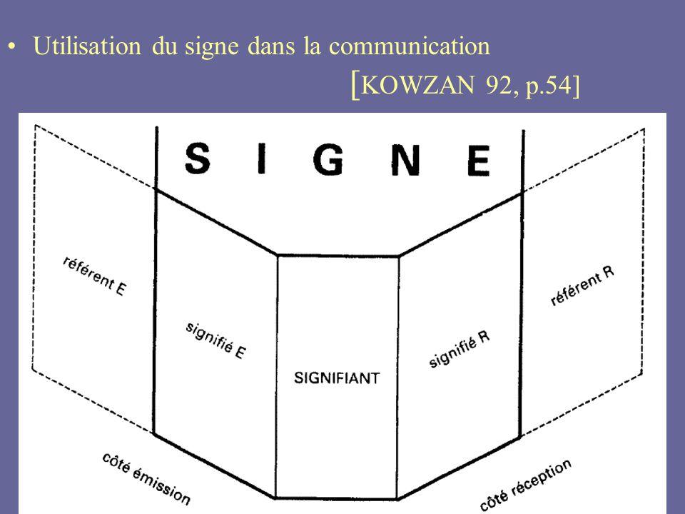 14 Utilisation du signe dans la communication [ KOWZAN 92, p.54]