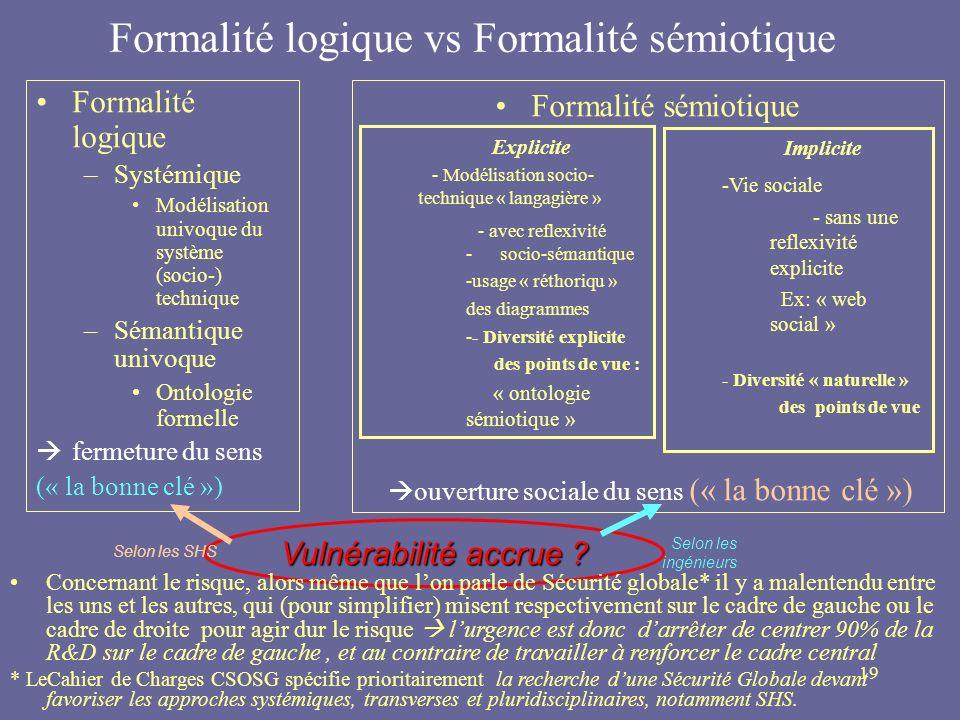 19 Formalité logique vs Formalité sémiotique Formalité logique –Systémique Modélisation univoque du système (socio-) technique –Sémantique univoque On