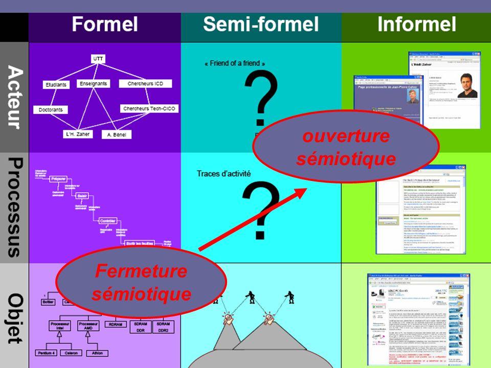 28 Appliquer ce cadre aux projets ANR Risque/Sécurité globale Prendre lexemple dun projet concret Fermeture sémiotique ouverture sémiotique