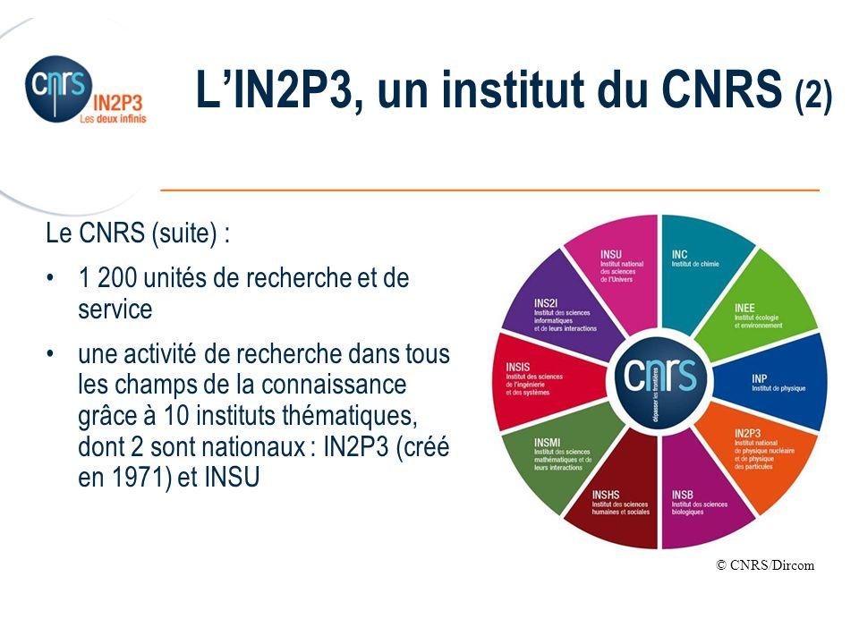 ______________________________________________ Missions de lIN2P3 (1) promouvoir et fédérer les activités de recherche en physique nucléaire, physique des particules et astroparticules coordonner les programmes dans ces domaines pour le compte du CNRS et des universités, en partenariat avec le CEA explorer la physique des particules élémentaires, leurs interactions fondamentales, leurs assemblages en noyaux atomiques LHC - © Cern