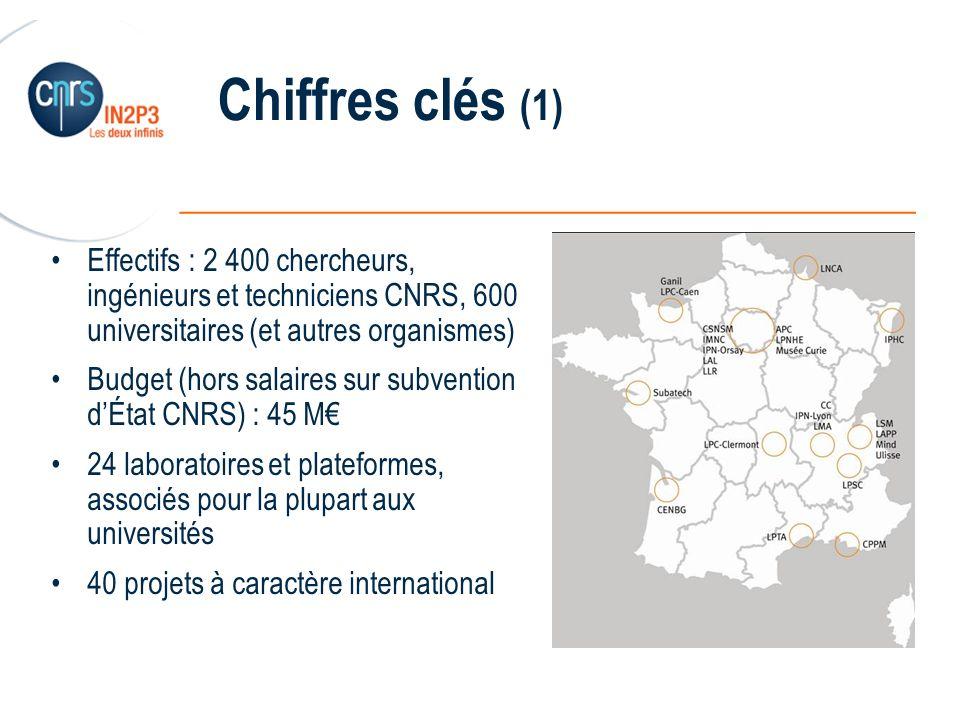 ______________________________________________ Chiffres clés (1) Effectifs : 2 400 chercheurs, ingénieurs et techniciens CNRS, 600 universitaires (et