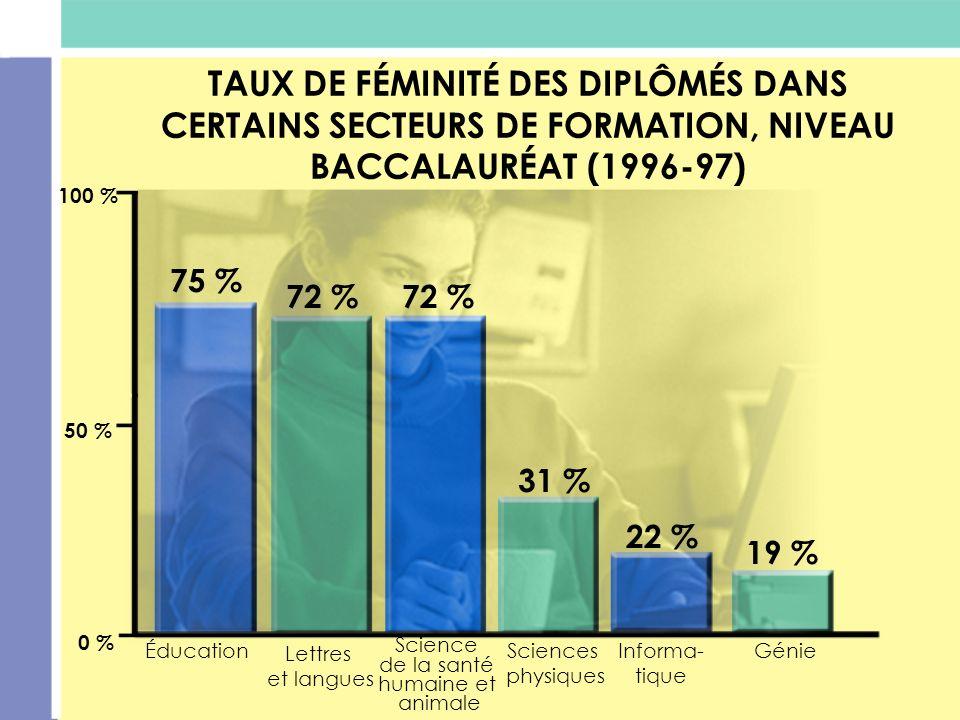 TAUX DE FÉMINITÉ DES DIPLÔMÉS DANS CERTAINS SECTEURS DE FORMATION, NIVEAU BACCALAURÉAT (1996-97) 75 % 72 % 31 % 22 % 19 % 100 % 50 % 0 % Éducation Let