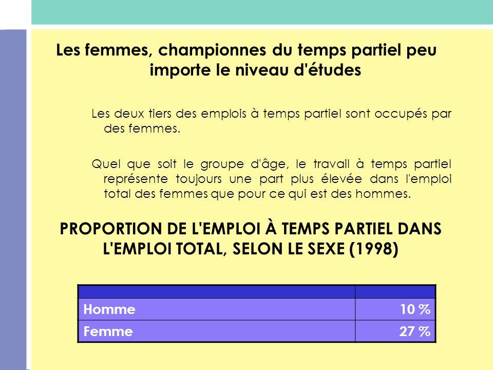 PROPORTION DE L'EMPLOI À TEMPS PARTIEL DANS L'EMPLOI TOTAL, SELON LE SEXE (1998) Les femmes, championnes du temps partiel peu importe le niveau d'étud