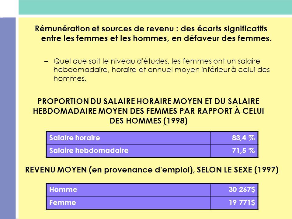 PROPORTION DU SALAIRE HORAIRE MOYEN ET DU SALAIRE HEBDOMADAIRE MOYEN DES FEMMES PAR RAPPORT À CELUI DES HOMMES (1998) Rémunération et sources de reven
