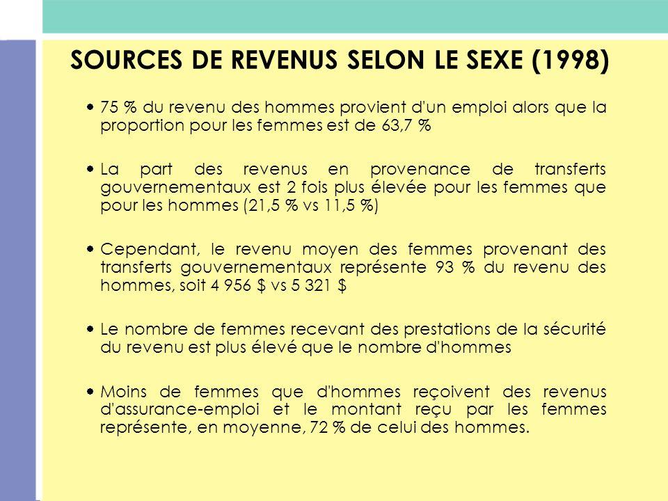 SOURCES DE REVENUS SELON LE SEXE (1998) 75 % du revenu des hommes provient d'un emploi alors que la proportion pour les femmes est de 63,7 % La part d