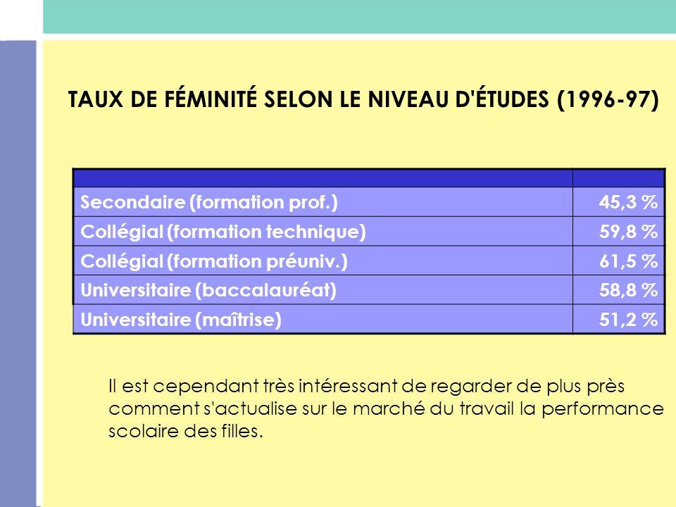 TAUX DE FÉMINITÉ SELON LE NIVEAU D'ÉTUDES (1996-97) Secondaire (formation prof.)45,3 % Collégial (formation technique)59,8 % Collégial (formation préu